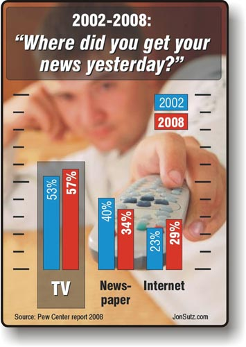 News-consumption-source