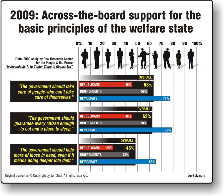Welfare-across-the-board